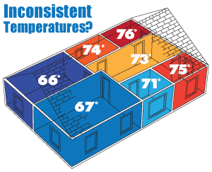 It's time to regulate temperatures. We suggest home insulation in Greater Cleveland