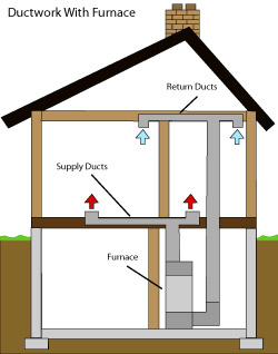diagram of how air ductwork operates within a Cuyahoga Falls home